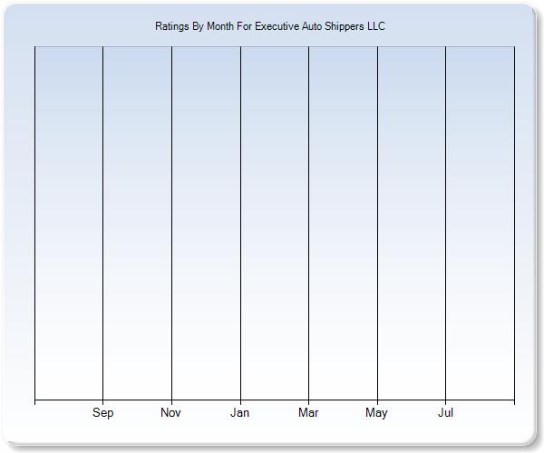 Executive Auto Shippers >> Executive Auto Shippers Llc Rating Trends Chart Transport Reviews Com