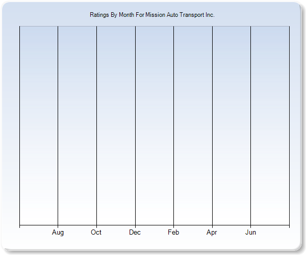 Rating Trends by Month Graph